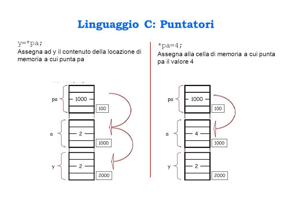 Linguaggio C: Puntatori y=*pa; Assegna ad y il contenuto della locazione di memoria a cui punta pa *pa=4; Assegna alla cella di memoria a cui punta pa