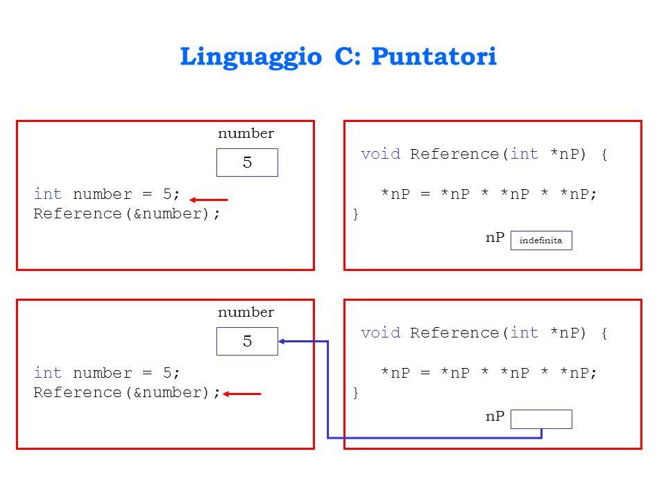 Linguaggio C: Puntatori int number = 5; Reference(&number); 5 number void Reference(int *nP) { *nP = *nP * *nP * *nP; } indefinita nP int number = 5;