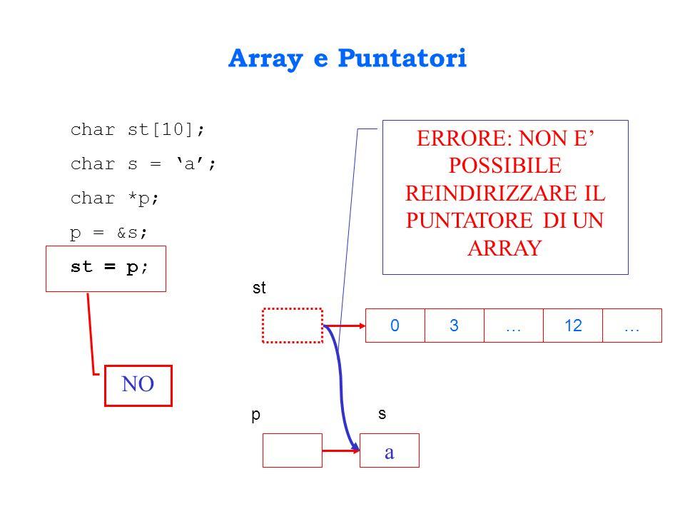 Array e Puntatori char st[10]; char s = a; char *p; p = &s; st = p; 3…12…0 st p a s ERRORE: NON E POSSIBILE REINDIRIZZARE IL PUNTATORE DI UN ARRAY NO