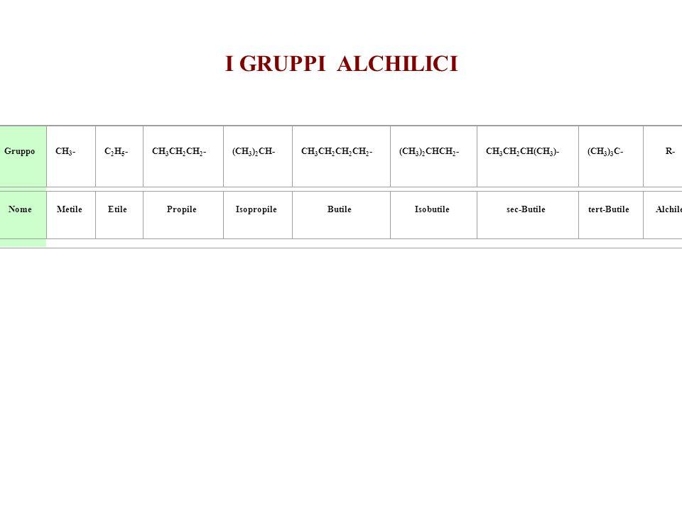 I GRUPPI ALCHILICI GruppoCH 3 - C 2 H 5 - CH 3 CH 2 CH 2 - (CH 3 ) 2 CH- CH 3 CH 2 CH 2 CH 2 - (CH 3 ) 2 CHCH 2 - CH 3 CH 2 CH(CH 3 )- (CH 3 ) 3 C- R-