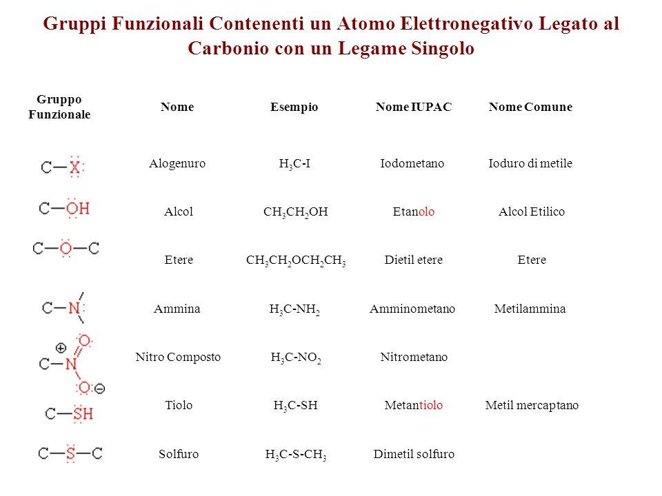 Gruppi Funzionali Contenenti un Atomo Elettronegativo Legato al Carbonio con un Legame Singolo Gruppo Funzionale NomeEsempio Nome IUPACNome Comune Alo