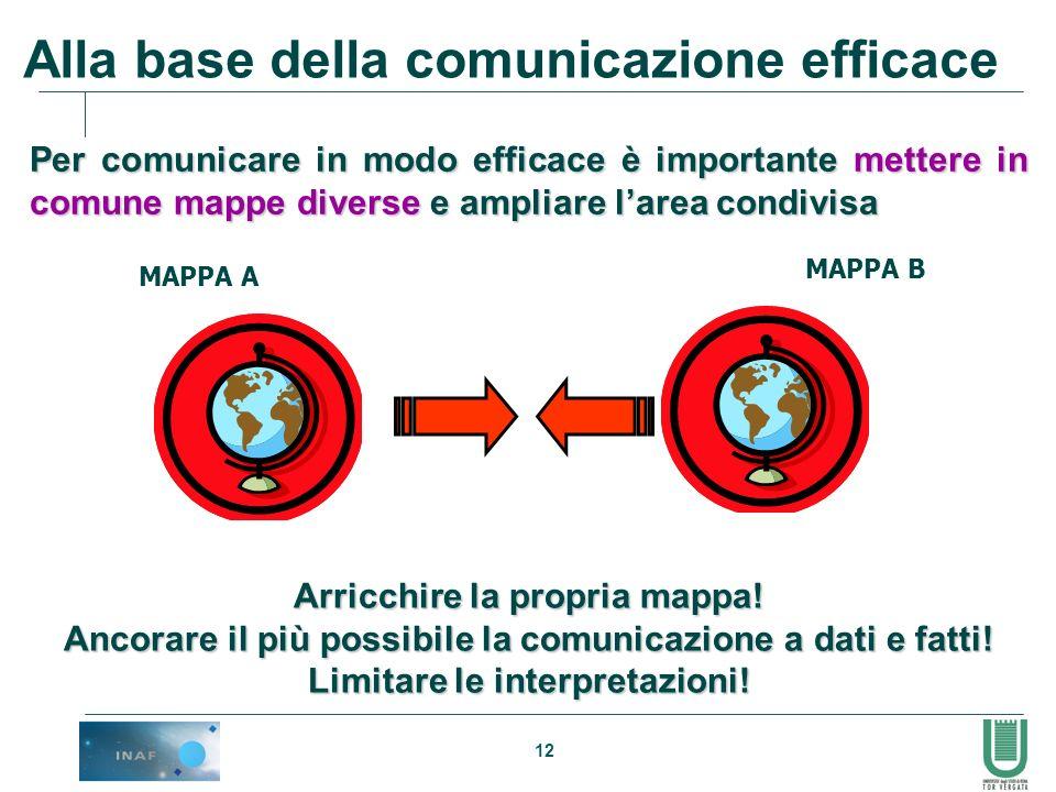 12 Per comunicare in modo efficace è importante mettere in comune mappe diverse e ampliare larea condivisa MAPPA A MAPPA B Arricchire la propria mappa