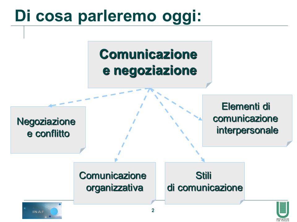 2 Di cosa parleremo oggi: Stili di comunicazione Elementi di comunicazioneinterpersonale Negoziazione e conflitto Comunicazione e negoziazione Comunic