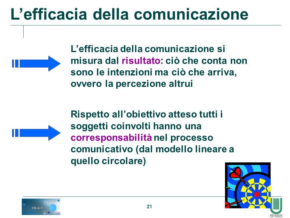 21 Lefficacia della comunicazione Rispetto allobiettivo atteso tutti i soggetti coinvolti hanno una corresponsabilità nel processo comunicativo (dal m
