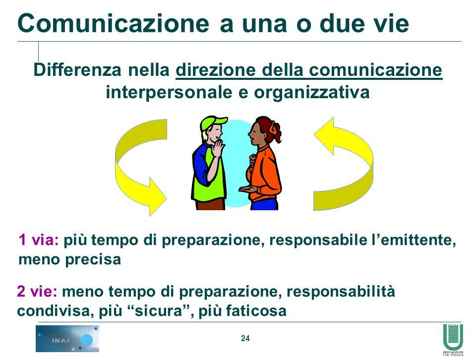 24 Comunicazione a una o due vie Differenza nella direzione della comunicazione interpersonale e organizzativa 1 via: più tempo di preparazione, respo
