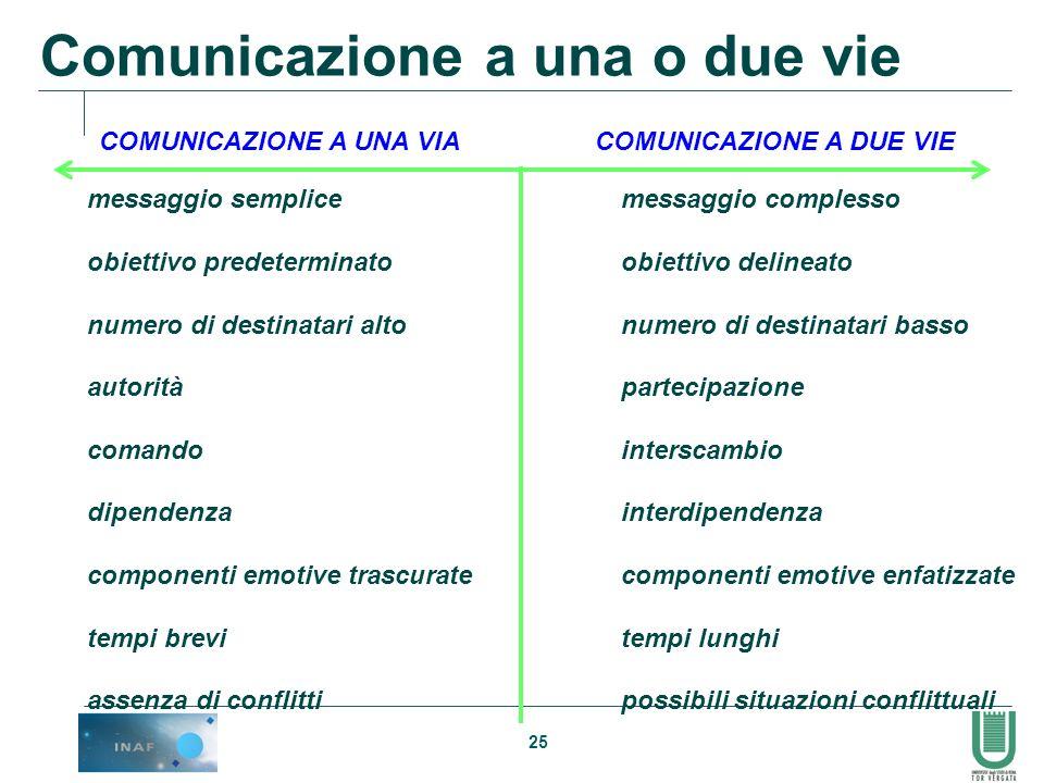 25 COMUNICAZIONE A UNA VIACOMUNICAZIONE A DUE VIE messaggio semplice obiettivo predeterminato numero di destinatari alto autorità comando dipendenza c