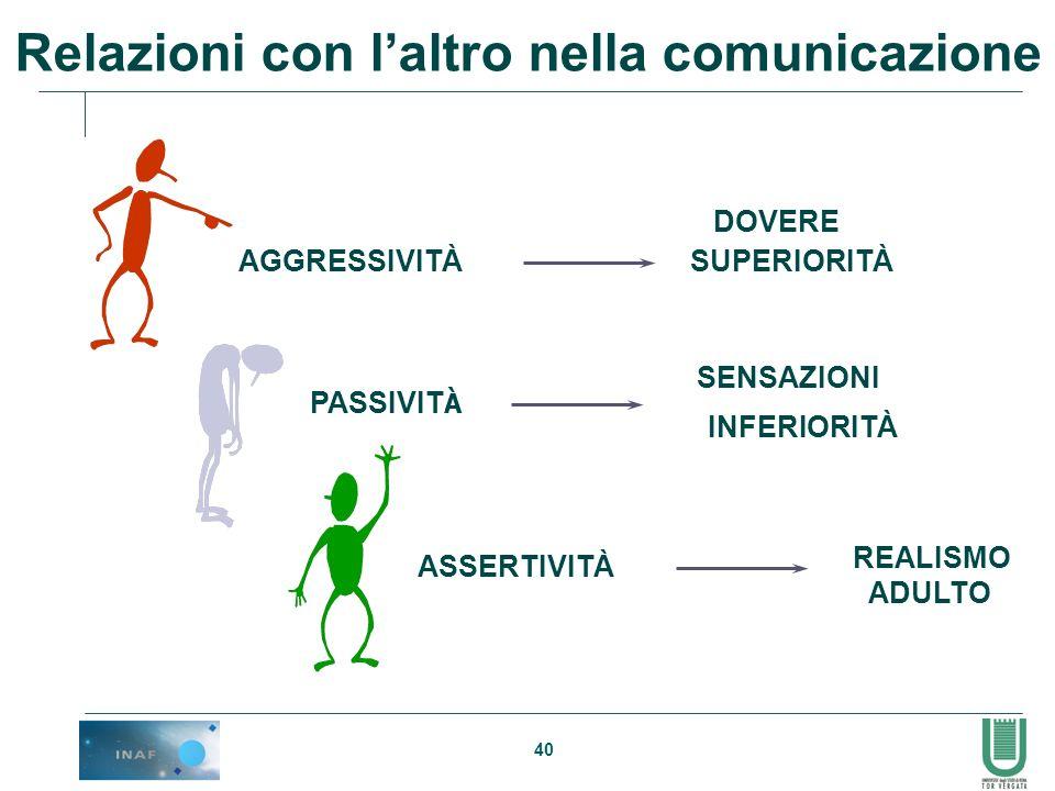 40 AGGRESSIVITÀ DOVERE SUPERIORITÀ PASSIVIT À SENSAZIONI INFERIORITÀ ASSERTIVITÀ REALISMO ADULTO Relazioni con laltro nella comunicazione