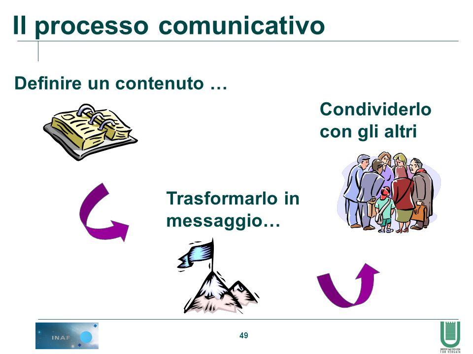 49 Il processo comunicativo Trasformarlo in messaggio… Condividerlo con gli altri Definire un contenuto …