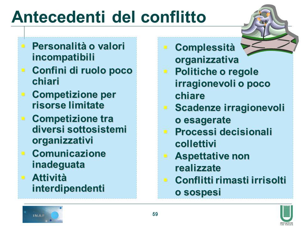 59 Antecedenti del conflitto Personalità o valori incompatibili Personalità o valori incompatibili Confini di ruolo poco chiari Confini di ruolo poco