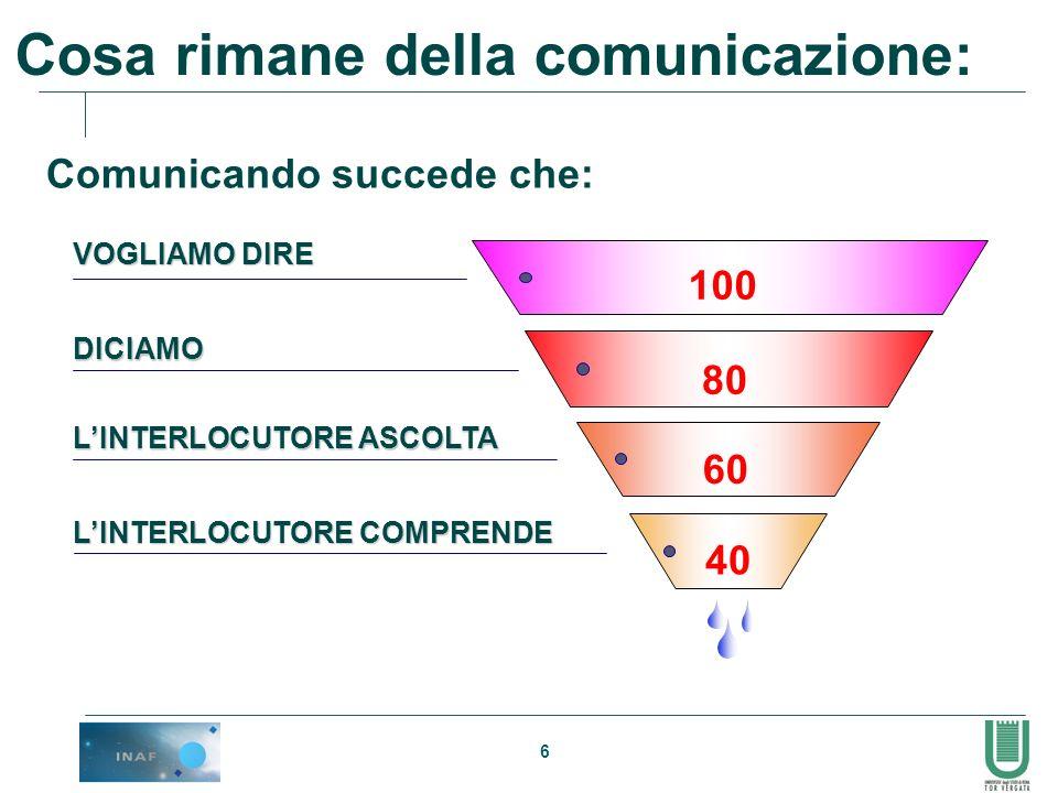 6 Comunicando succede che: VOGLIAMO DIRE 100 DICIAMO LINTERLOCUTORE COMPRENDE LINTERLOCUTORE ASCOLTA 80 60 40 Cosa rimane della comunicazione: