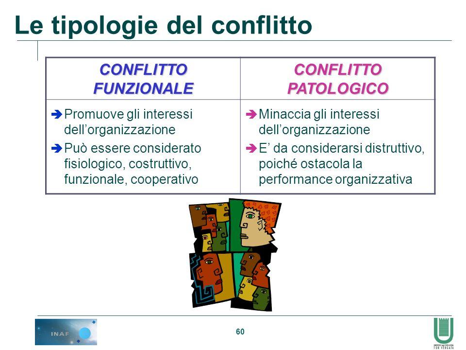 60 Le tipologie del conflitto CONFLITTO FUNZIONALE CONFLITTO PATOLOGICO Promuove gli interessi dellorganizzazione Può essere considerato fisiologico,