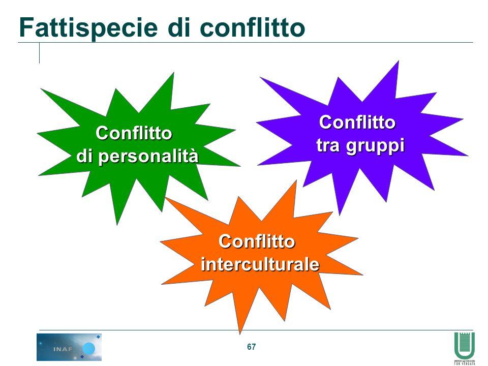67 Fattispecie di conflitto Conflitto tra gruppi Conflitto di personalità Conflittointerculturale