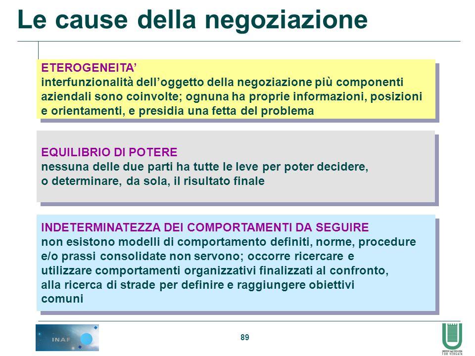 89 Le cause della negoziazione ETEROGENEITA interfunzionalità delloggetto della negoziazione più componenti aziendali sono coinvolte; ognuna ha propri