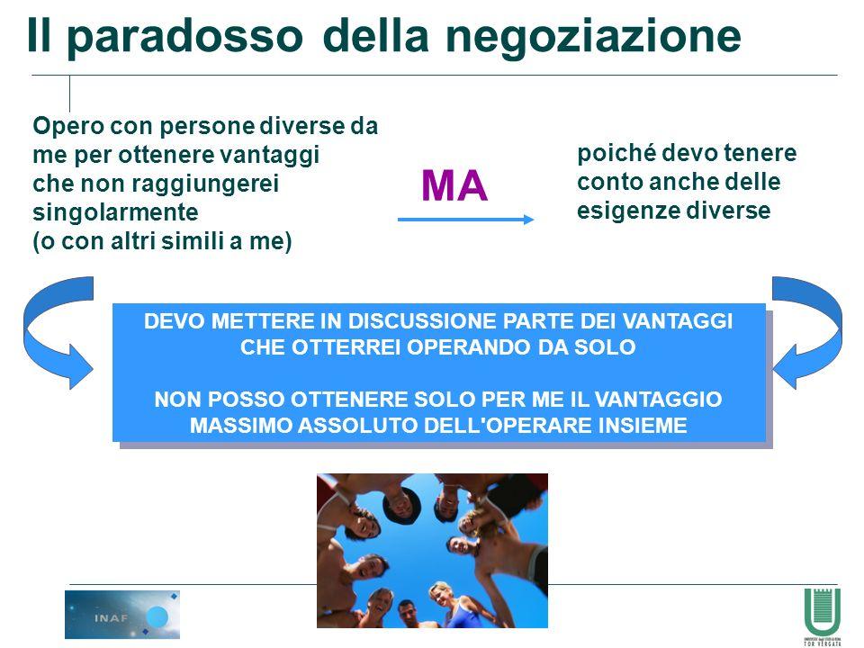 91 Il paradosso della negoziazione Opero con persone diverse da me per ottenere vantaggi che non raggiungerei singolarmente (o con altri simili a me)