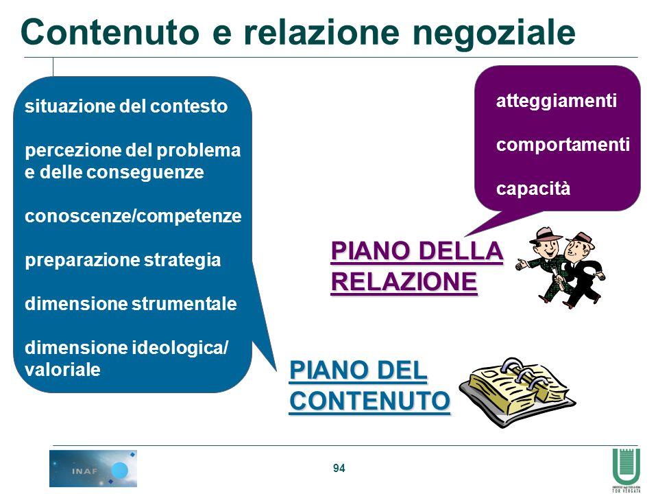 94 Contenuto e relazione negoziale PIANO DELLA RELAZIONE atteggiamenti comportamenti capacità PIANO DEL CONTENUTO situazione del contesto percezione d