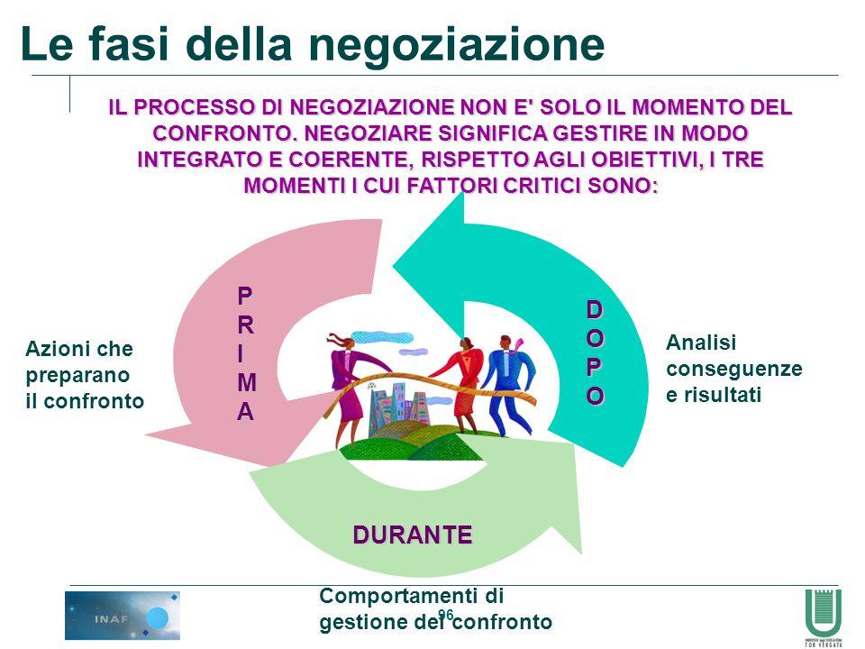96 Azioni che preparano il confronto DURANTE Comportamenti di gestione del confronto Analisi conseguenze e risultati DOPO Le fasi della negoziazione I
