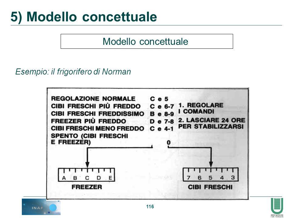 116 Modello concettuale Esempio: il frigorifero di Norman 5) Modello concettuale