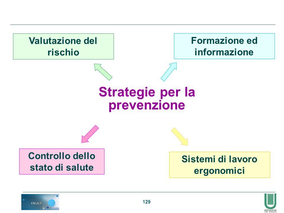 129 Strategie per la prevenzione Valutazione del rischio Formazione ed informazione Controllo dello stato di salute Sistemi di lavoro ergonomici
