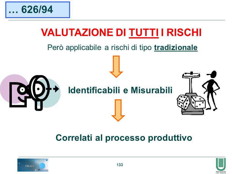 133 Però applicabile a rischi di tipo tradizionale VALUTAZIONE DI TUTTI I RISCHI Identificabili e Misurabili … 626/94 Correlati al processo produttivo