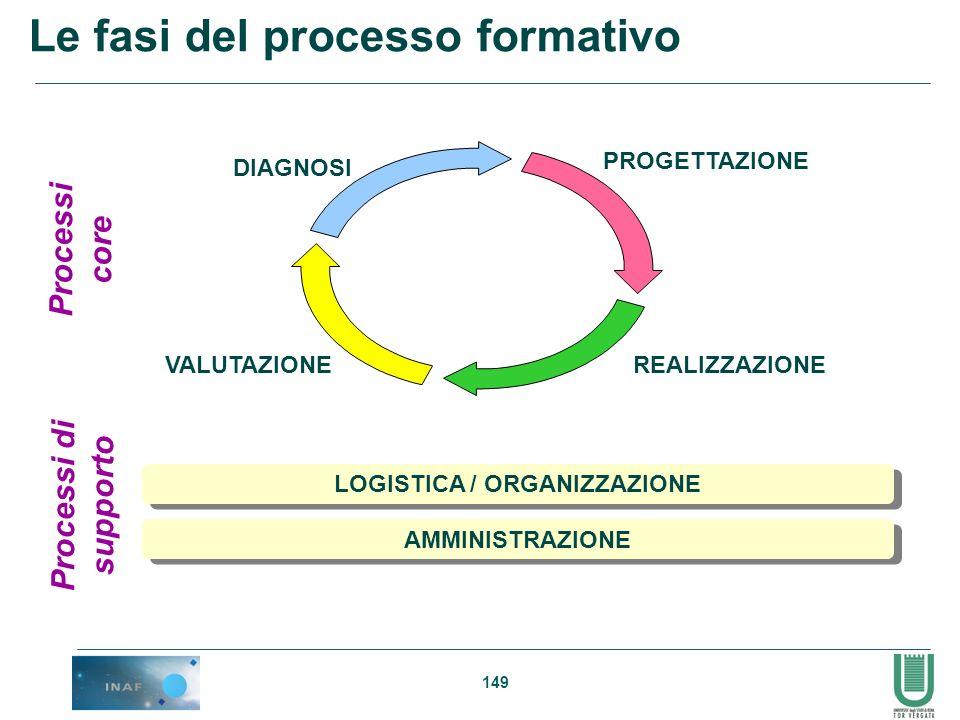 149 Le fasi del processo formativo LOGISTICA / ORGANIZZAZIONE AMMINISTRAZIONE Processi di supporto Processi core DIAGNOSI PROGETTAZIONE REALIZZAZIONEV