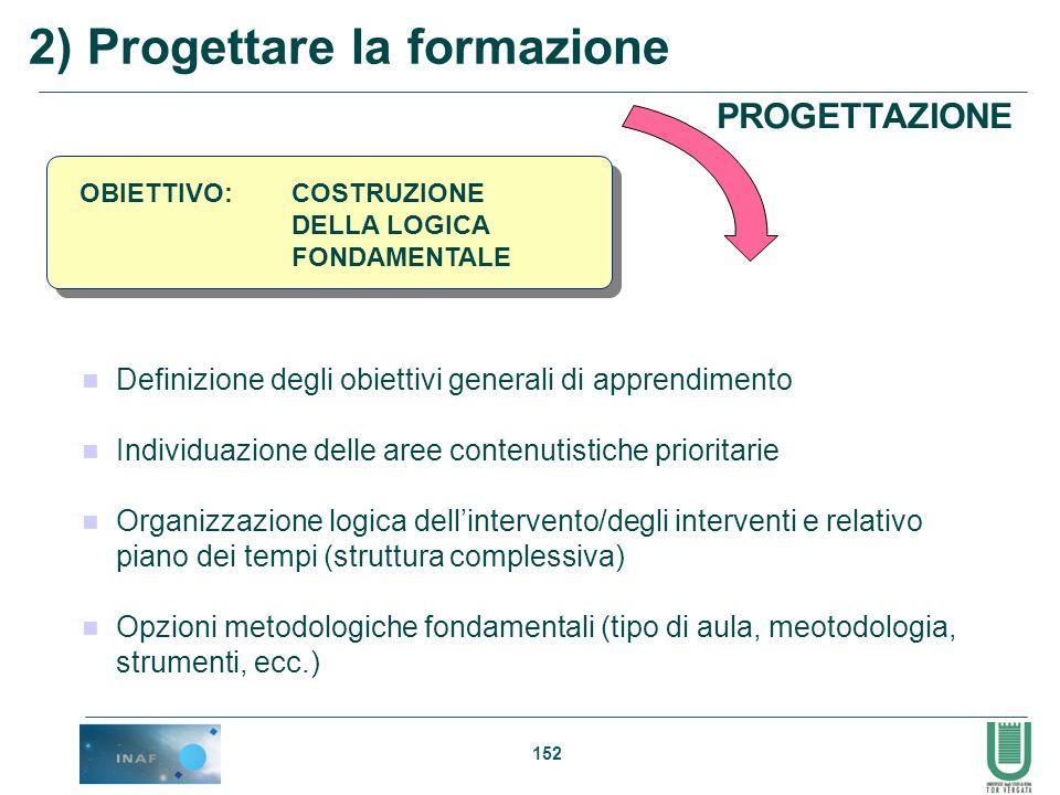 152 2) Progettare la formazione OBIETTIVO: COSTRUZIONE DELLA LOGICA FONDAMENTALE Definizione degli obiettivi generali di apprendimento Individuazione