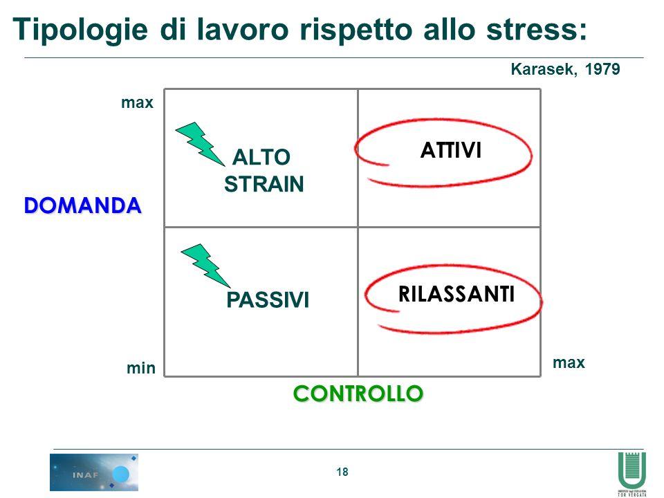 18 Tipologie di lavoro rispetto allo stress: CONTROLLO DOMANDA min max ALTO STRAIN ATTIVI RILASSANTI PASSIVI Karasek, 1979