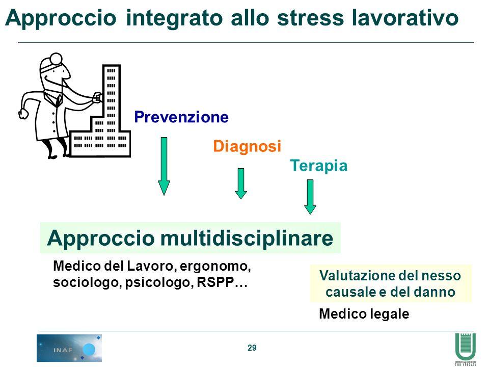 29 Diagnosi Prevenzione Terapia Approccio multidisciplinare Valutazione del nesso causale e del danno Medico del Lavoro, ergonomo, sociologo, psicolog