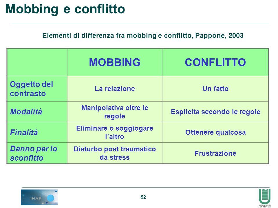 52 Mobbing e conflitto MOBBINGCONFLITTO Oggetto del contrasto La relazioneUn fatto Modalità Manipolativa oltre le regole Esplicita secondo le regole F