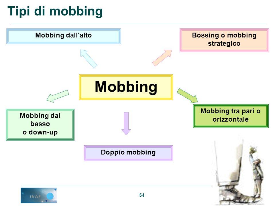 54 Mobbing Mobbing dall'alto Mobbing dal basso o down-up Bossing o mobbing strategico Doppio mobbing Mobbing tra pari o orizzontale Tipi di mobbing