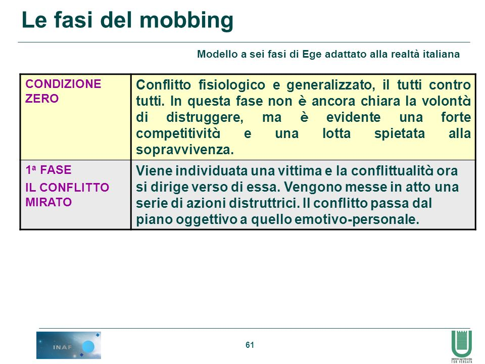 61 Le fasi del mobbing Modello a sei fasi di Ege adattato alla realtà italiana CONDIZIONE ZERO Conflitto fisiologico e generalizzato, il tutti contro