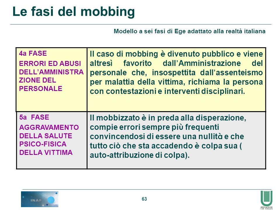 63 Le fasi del mobbing 4a FASE ERRORI ED ABUSI DELLAMMINISTRA ZIONE DEL PERSONALE Il caso di mobbing è divenuto pubblico e viene altres ì favorito dal
