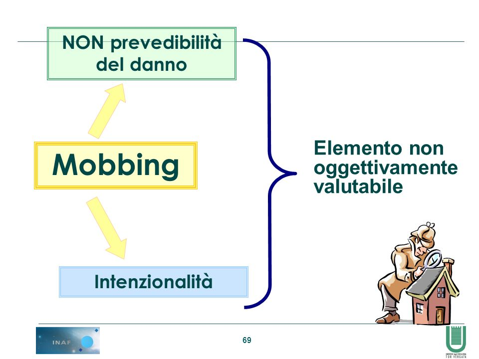 69 NON prevedibilità del danno Mobbing Intenzionalità Elemento non oggettivamente valutabile