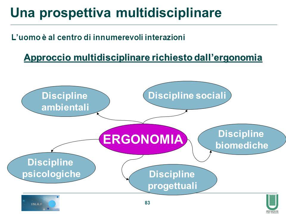 83 Una prospettiva multidisciplinare Luomo è al centro di innumerevoli interazioni Approccio multidisciplinare richiesto dallergonomia ERGONOMIA Disci