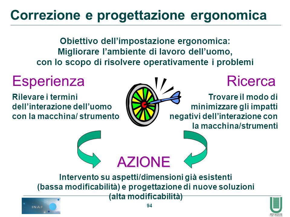 94 Obiettivo dellimpostazione ergonomica: Migliorare lambiente di lavoro delluomo, con lo scopo di risolvere operativamente i problemi AZIONE Esperien