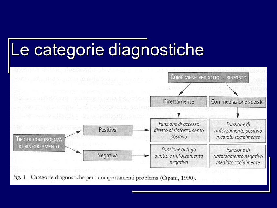 Le categorie diagnostiche Condurre un assessment sul comportamento e sulle variabili di contesto Individuare la categoria diagnostica (Cipani 2000)