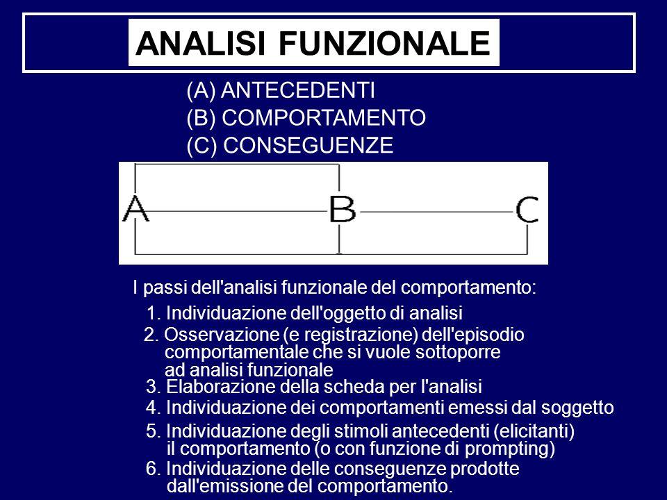 ANALISI FUNZIONALE (A) ANTECEDENTI (B) COMPORTAMENTO (C) CONSEGUENZE 1. Individuazione dell'oggetto di analisi 2. Osservazione (e registrazione) dell'