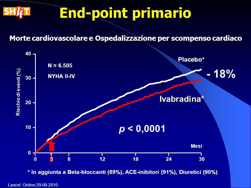 - 18% End-point primario p < 0,0001 0612182430 Mesi 40 30 20 10 0 Rischio di eventi (%) 3 Morte cardiovascolare e Ospedalizzazione per scompenso cardi