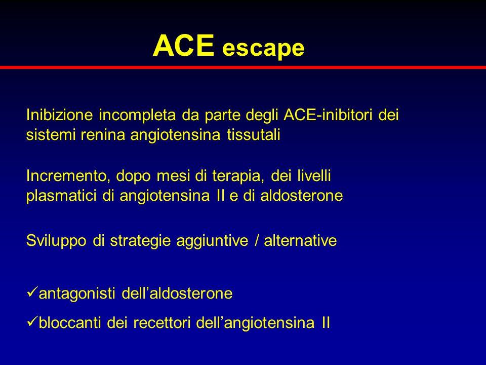 ACE escape Inibizione incompleta da parte degli ACE-inibitori dei sistemi renina angiotensina tissutali Incremento, dopo mesi di terapia, dei livelli
