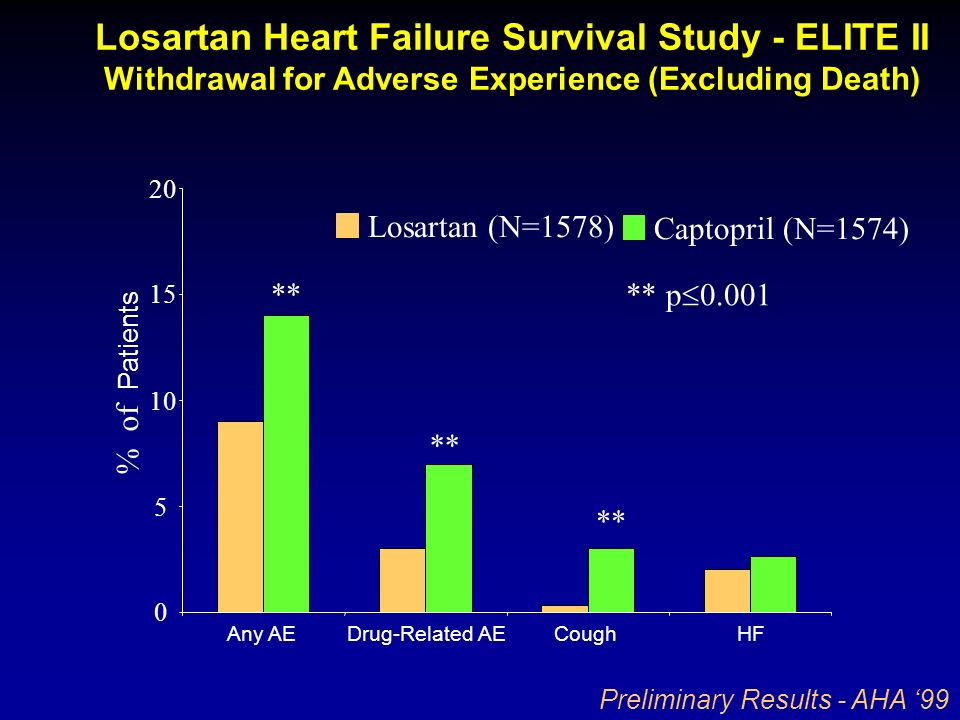 Withdrawal for Adverse Experience (Excluding Death) Losartan Heart Failure Survival Study - ELITE II Withdrawal for Adverse Experience (Excluding Deat