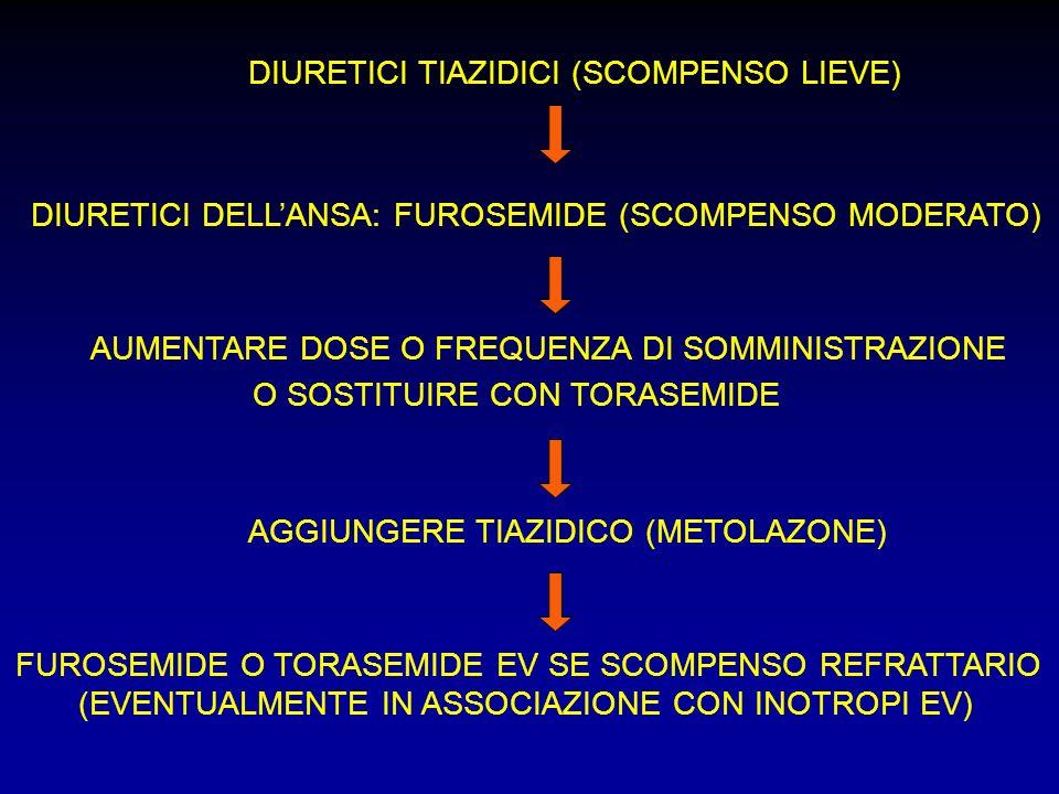 DIURETICI TIAZIDICI (SCOMPENSO LIEVE) DIURETICI DELLANSA: FUROSEMIDE (SCOMPENSO MODERATO) AUMENTARE DOSE O FREQUENZA DI SOMMINISTRAZIONE O SOSTITUIRE