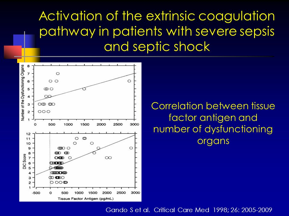 Activation of the extrinsic coagulation pathway in patients with severe sepsis and septic shock Gando S et al. Critical Care Med 1998; 26: 2005-2009 C