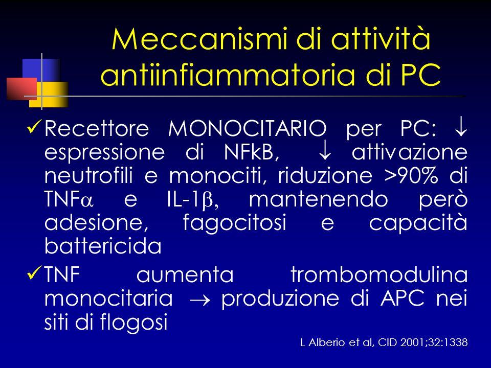 Meccanismi di attività antiinfiammatoria di PC Recettore MONOCITARIO per PC: espressione di NFkB, attivazione neutrofili e monociti, riduzione >90% di