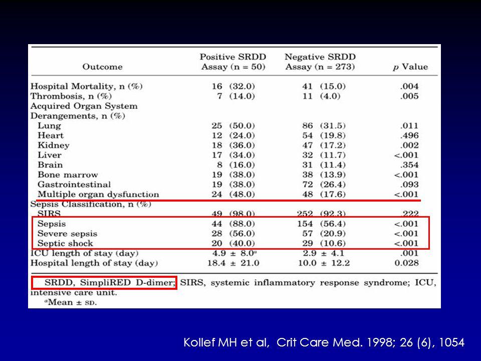 Kollef MH et al, Crit Care Med. 1998; 26 (6), 1054
