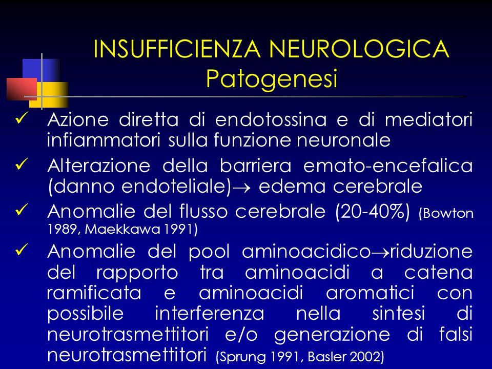 INSUFFICIENZA NEUROLOGICA Patogenesi Azione diretta di endotossina e di mediatori infiammatori sulla funzione neuronale Alterazione della barriera ema