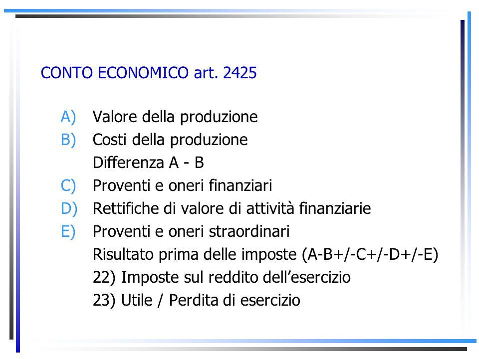 CONTO ECONOMICO art. 2425 A – B +/- C +/- D +/- E = risultato prima delle imposte 22) imposte sul reddito dellesercizio (correnti, differite, anticipa