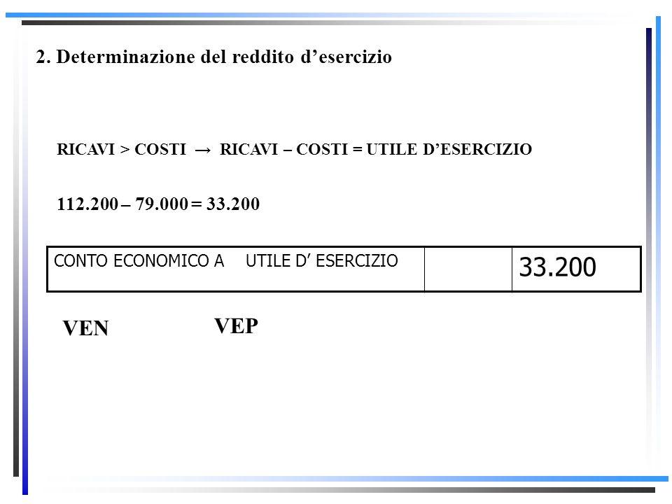DIVERSI A CONTO ECONOMICO MERCI C/ VENDITE INTERESSI ATTIVI VAR. POS. RIMAMNENZE PLUSVALENZA ORDINARIA 88.000 1.200 15.000 8.000 112.200 Scritture di