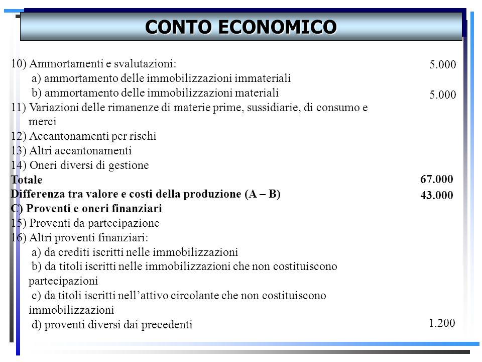 CONTO ECONOMICO A)VALORE DELLA PRODUZIONE: 1)Ricavi delle vendite e delle prestazioni 2)Variaz.delle rimanenze di prodotti in corso di lavoraz.,semila