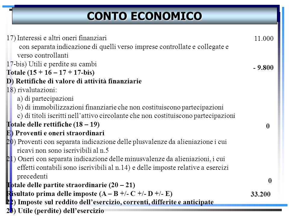 CONTO ECONOMICO 10) Ammortamenti e svalutazioni: a) ammortamento delle immobilizzazioni immateriali b) ammortamento delle immobilizzazioni materiali 1