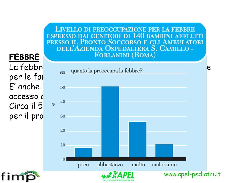 www.apel-pediatri.it FEBBRE La febbre è il motivo più frequente di preoccupazione per le famiglie e di chiamata del pediatra. E anche la causa più fre