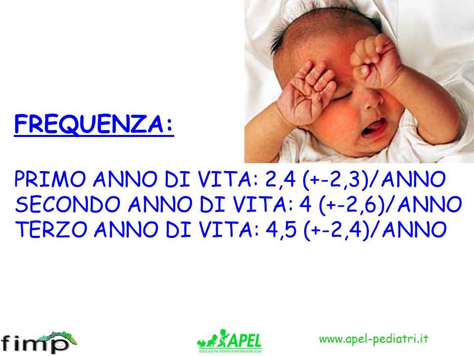 www.apel-pediatri.it FREQUENZA: PRIMO ANNO DI VITA: 2,4 (+-2,3)/ANNO SECONDO ANNO DI VITA: 4 (+-2,6)/ANNO TERZO ANNO DI VITA: 4,5 (+-2,4)/ANNO
